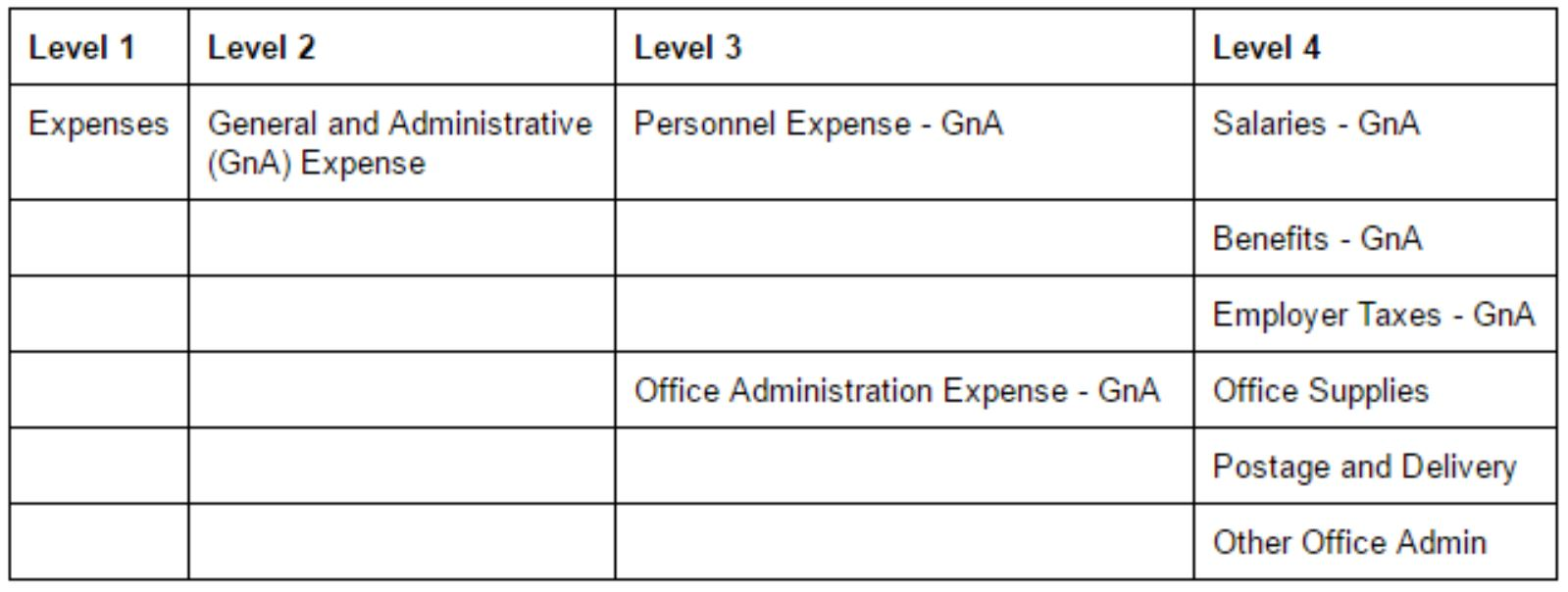 Example of how to apply hierarchy and groupings to a sample of expenses on your chart of accounts.