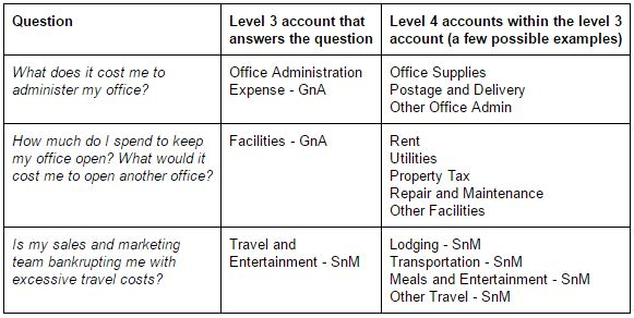 Sample questions that you'll be able to anser if you set up the hierarchy of your chart of accounts correctly
