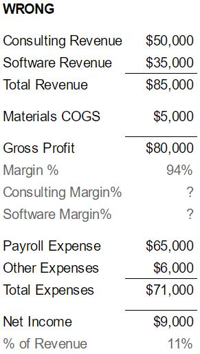 Example of how setting up your chart of accounts the wrong way leads to margin calculation problems.